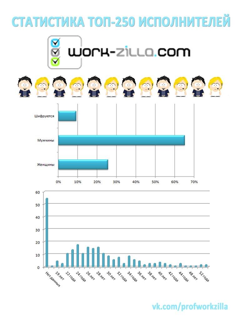 топ 250 исполнителей work-zilla.com